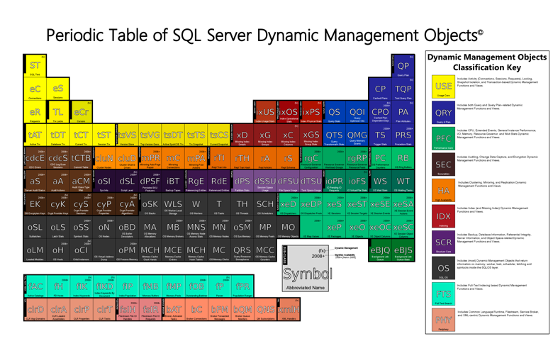 Periodic table of dynamic management objects the sqlagentman do urtaz Choice Image