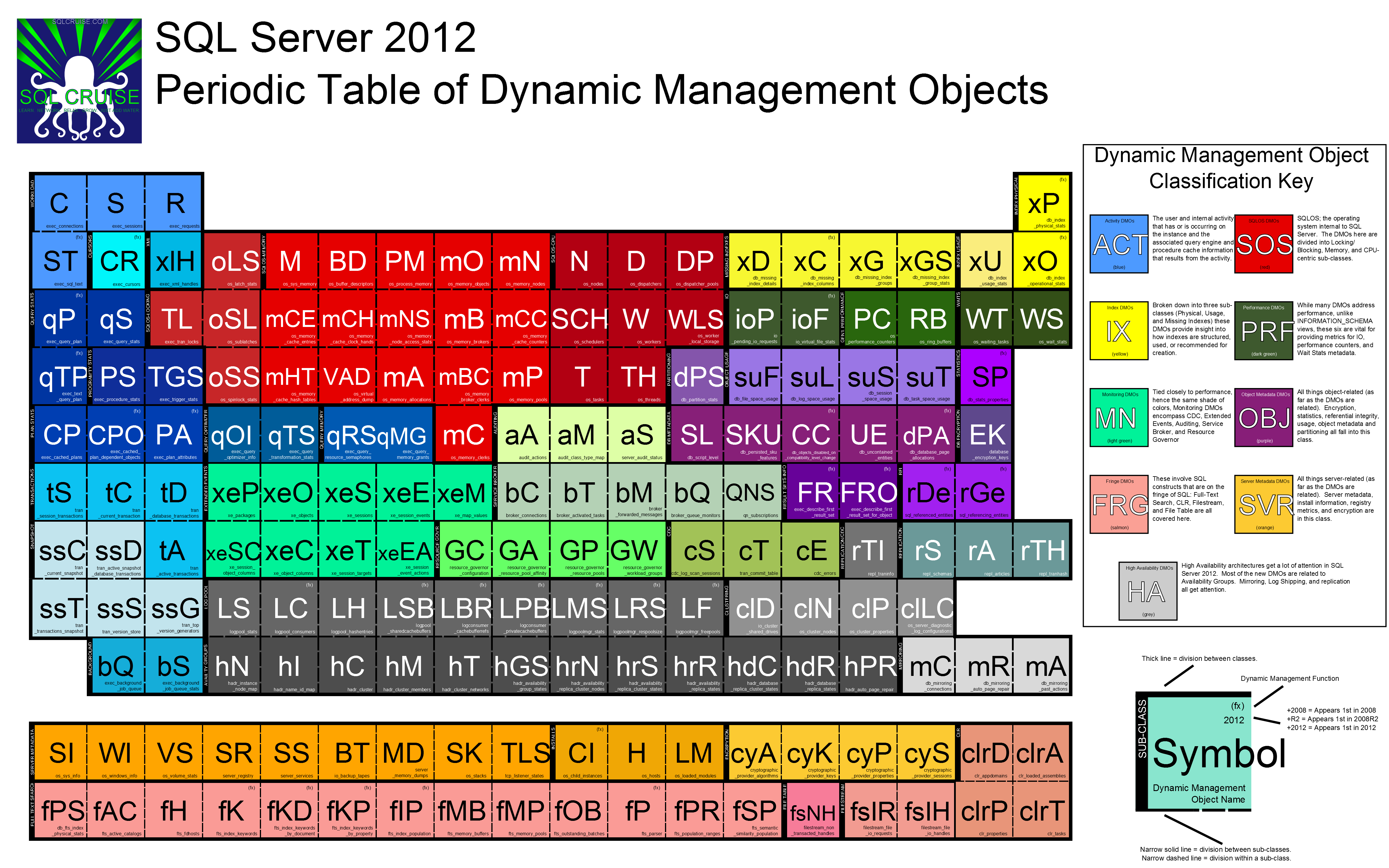 The sql server 2012 periodic table of dynamic management objects related posts urtaz Choice Image